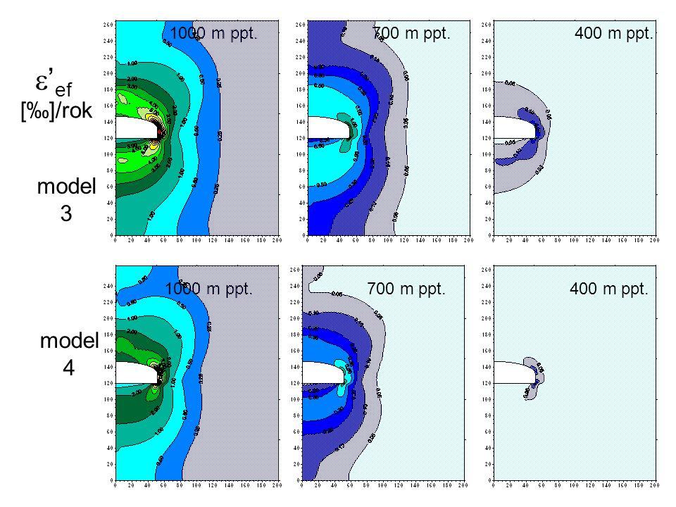 e'ef [‰]/rok model 3 model 4 1000 m ppt. 700 m ppt. 400 m ppt.